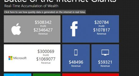 Real-Time Infographic Shows How Much Money Tech Giants Make Every Second